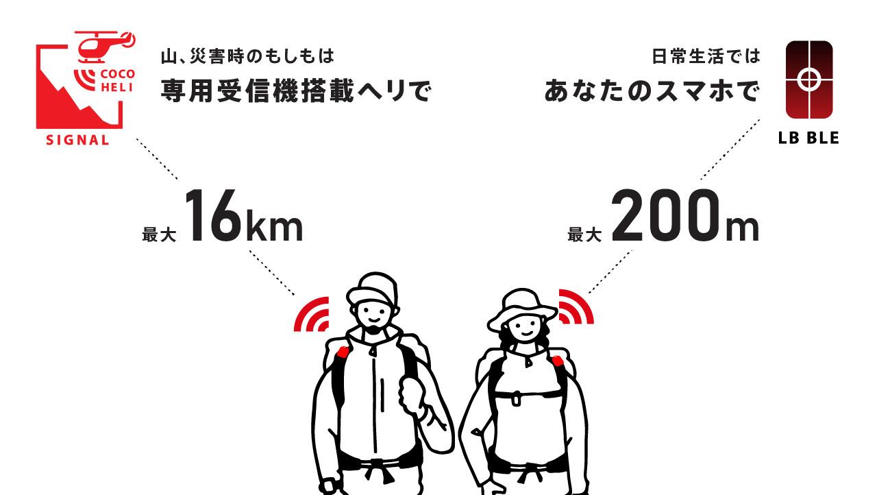 ココヘリ電波の解説