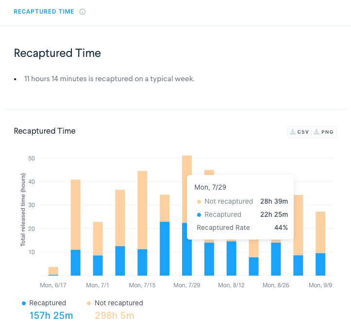 robin workplace analytics showing recaptured time chart. how much space and time can your office save?