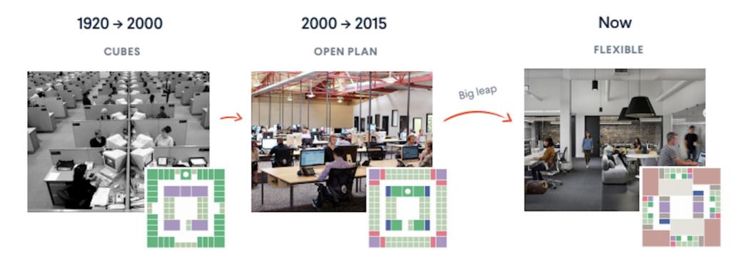 evolution of open office floor plan