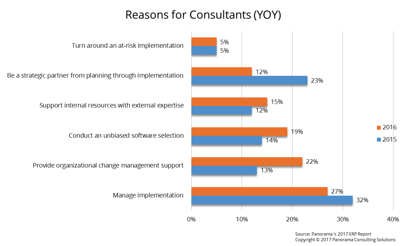 Reasons for RFP Consultants