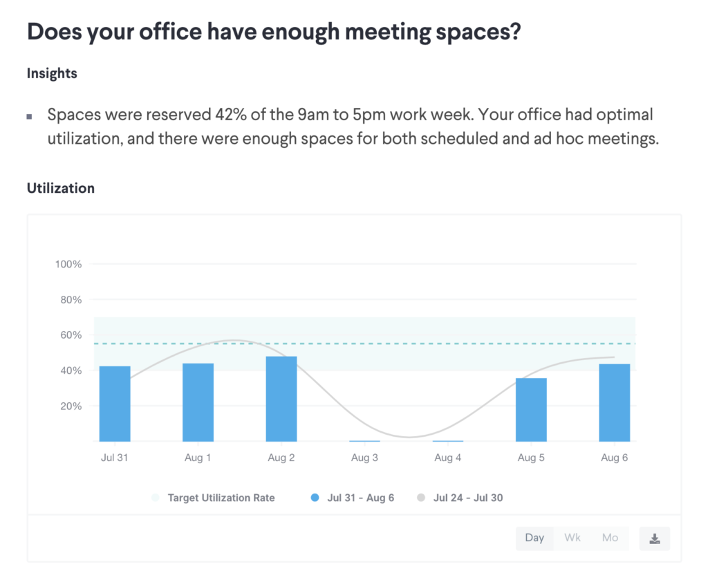 Robin Insights includes workplace data like meeting room utilization in order to provide a productive workplace for employees