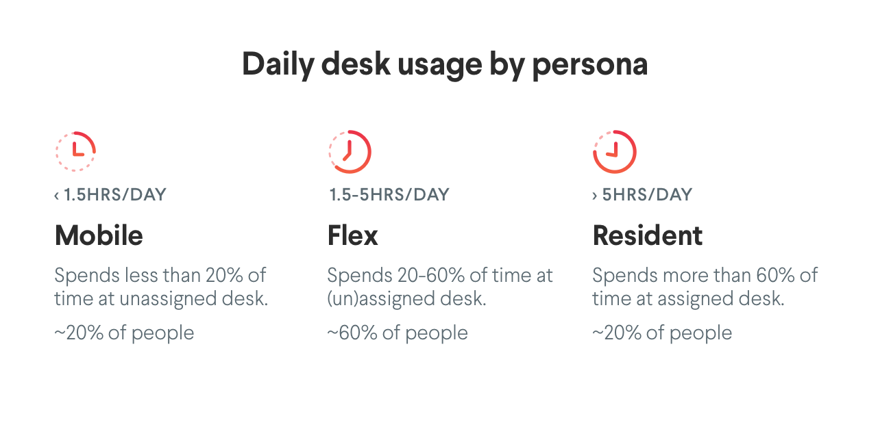 Employee types matter when determining whether to use hot desking in an activity-based working office