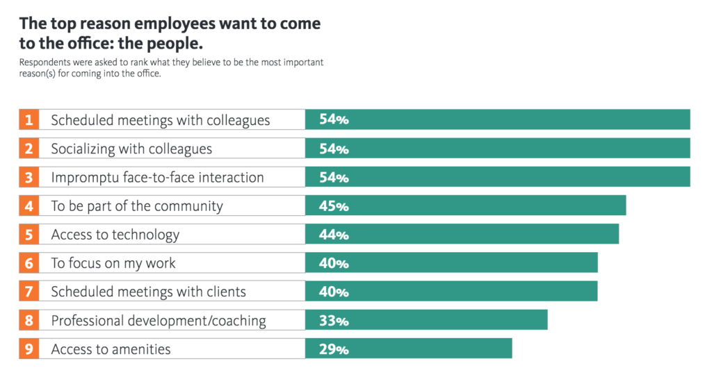 In Gensler's 2020 Work From Home Survey, they found that 70% of people want to work in-office a majority of the week for reasons such as scheduled meetings, socializing, being part of a community, and more.