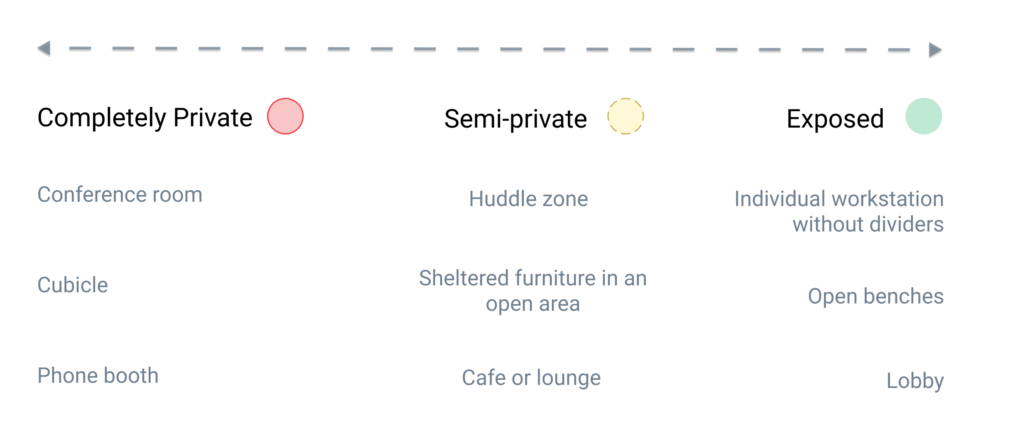Different types of workplaces provide different levels of privacy in the workplace