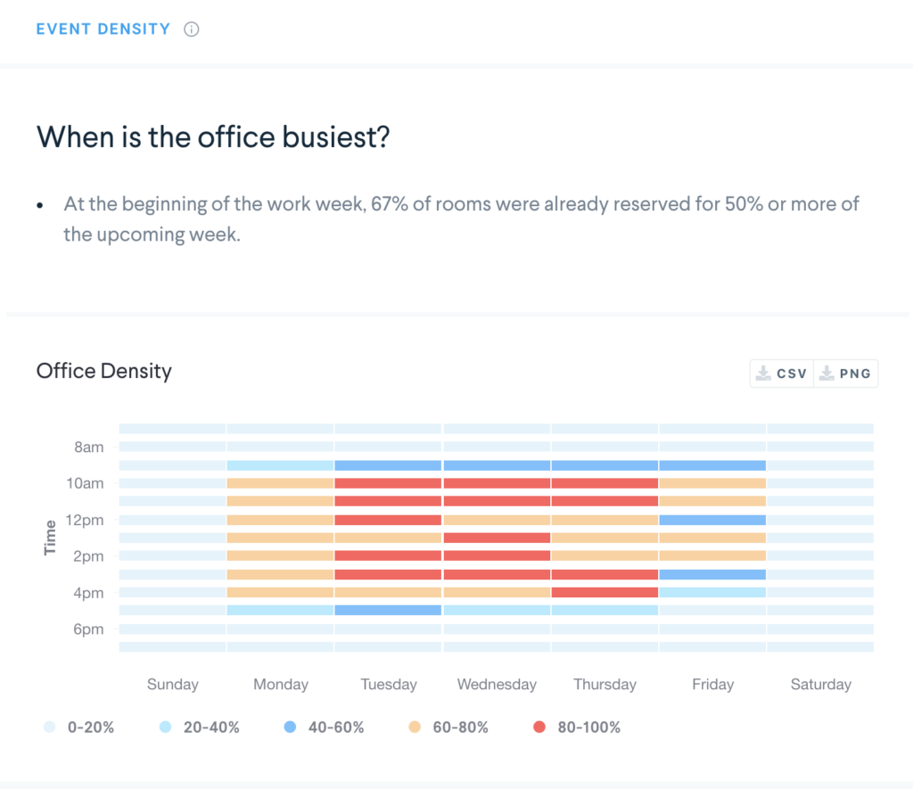 workplace analytics showing utilization and event density chart. when is the office busiest?