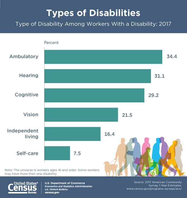 types of disabilities among workers with a disability according to U.S. Census Bureau includes ambulatory, hearing, vision, independent living, and self-care