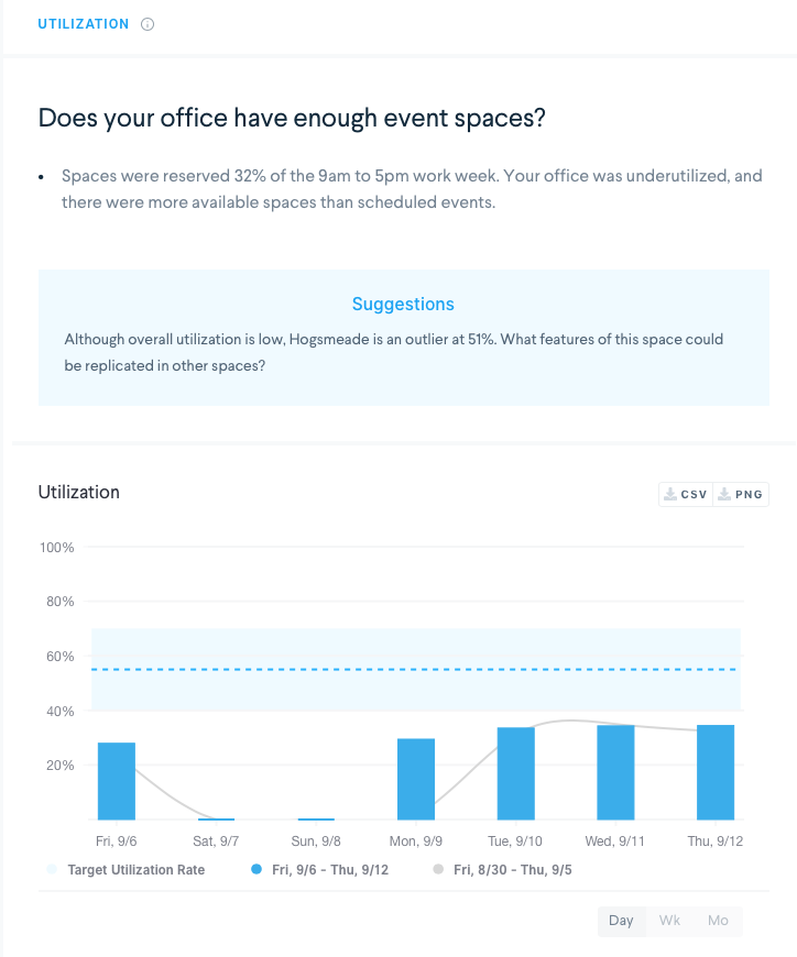 workplace analytics showing utilization chart. does your office have enough event spaces?