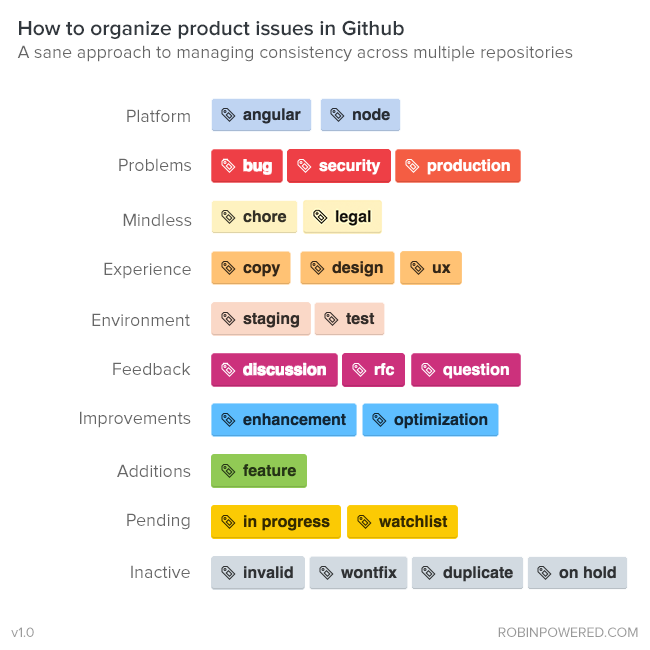 Robin's Github issue tagging styleguide