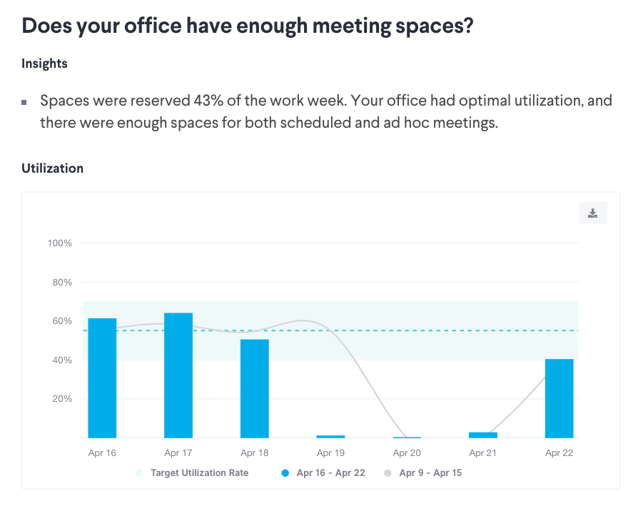 Measure office space utilization with meeting room scheduling software.