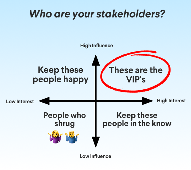 How to identify the stakeholders