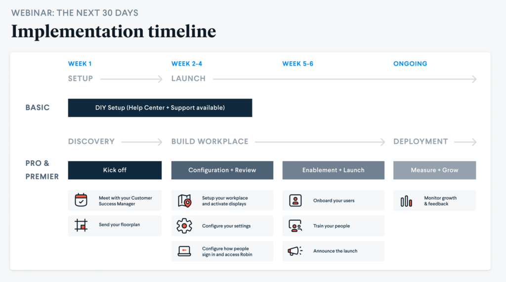 Robin software implementation timeline everything you need to know about onboarding