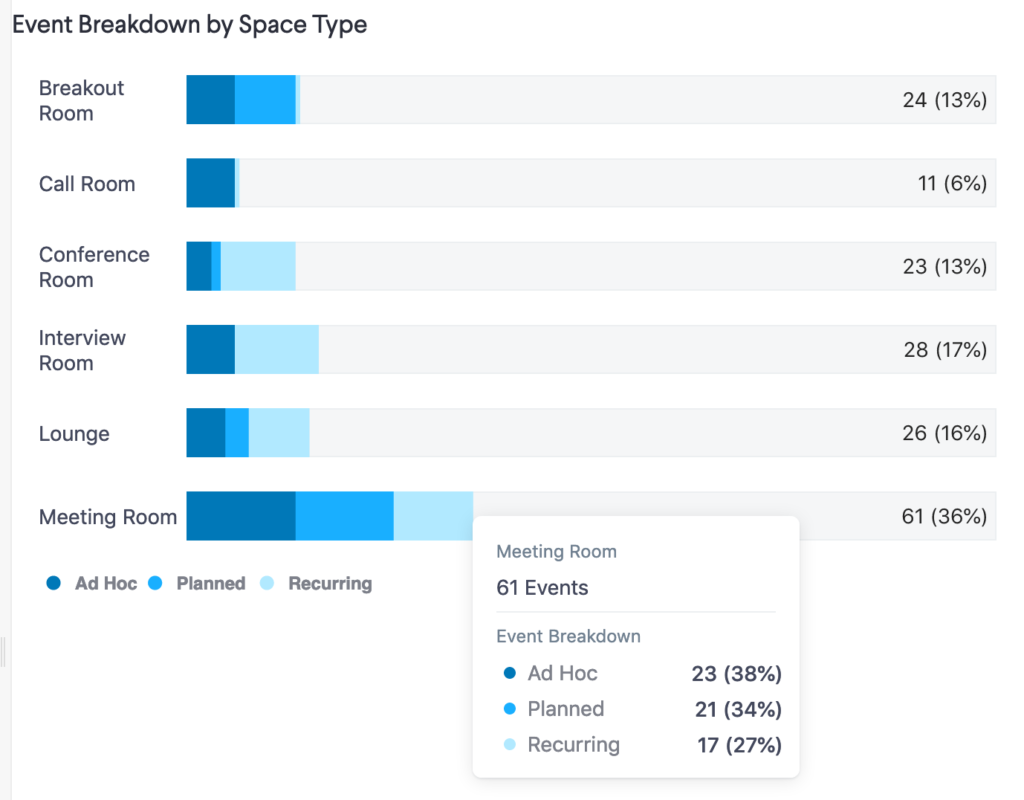 robin workplace analytics showing event breakdown by space type chart. how are spaces used in your office?