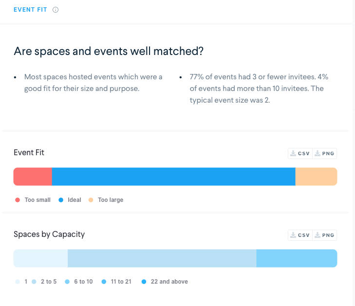 robin workplace analytics showing event fit chart. are spaces and events well matched?