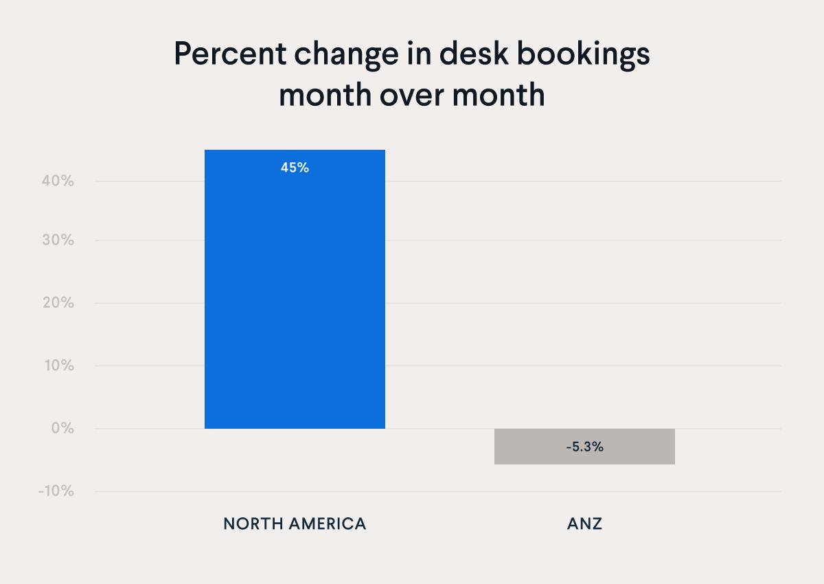 Percent change in desk bookings