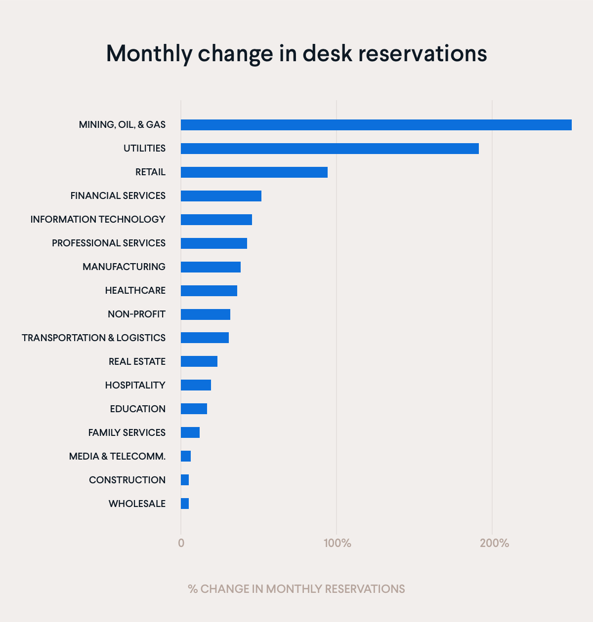 Monthly change in desk reservations