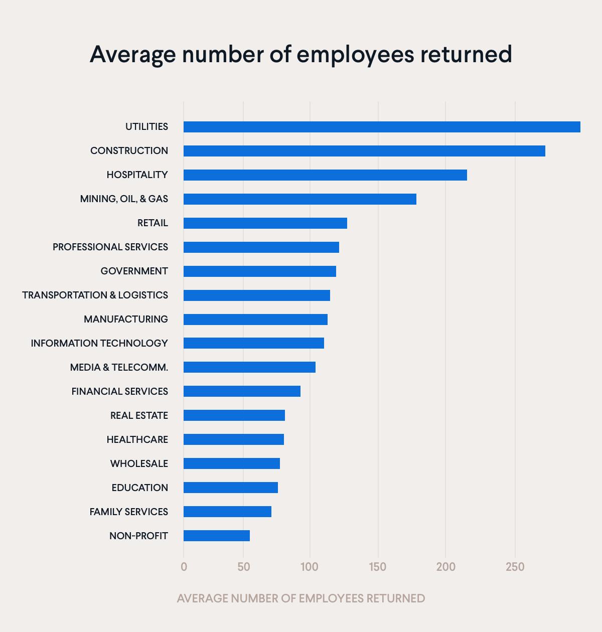 Average number of employees returned