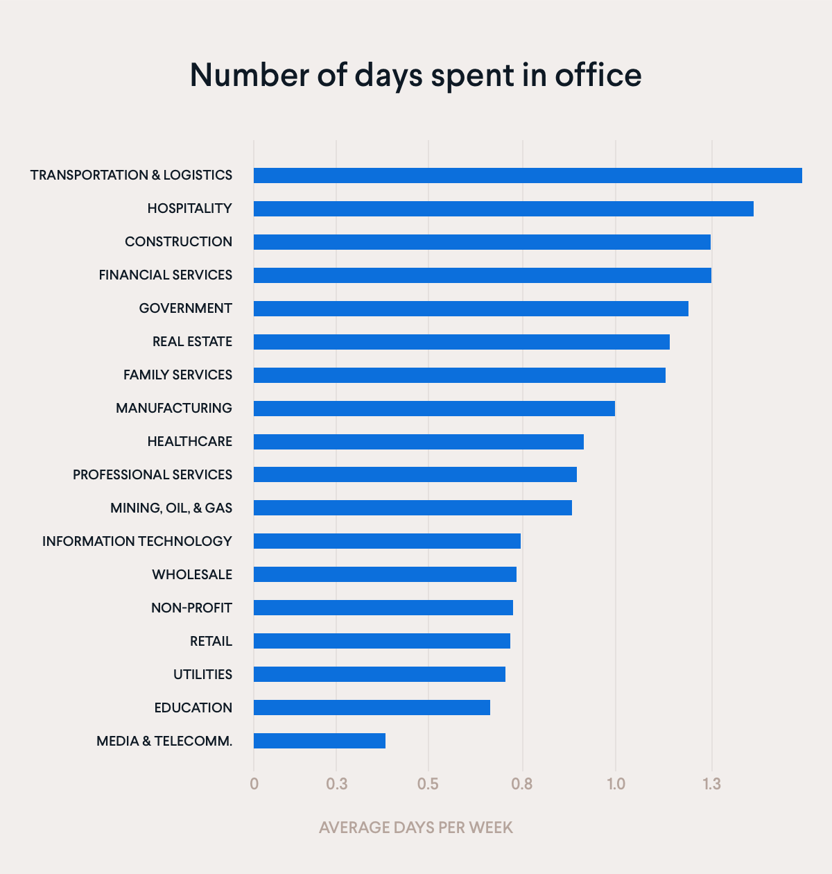 Number of days spent in office