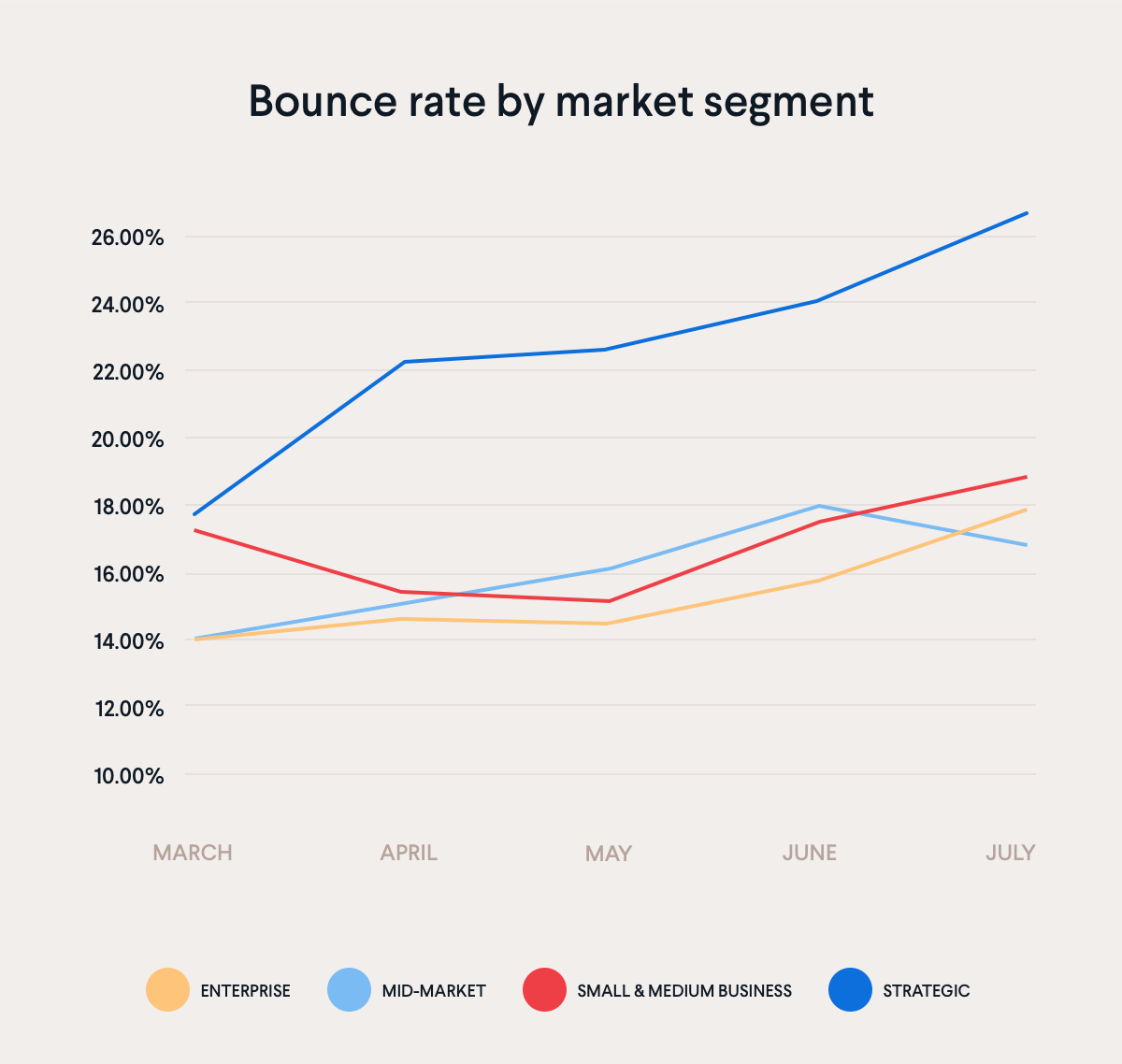 Bounce rate by market segment