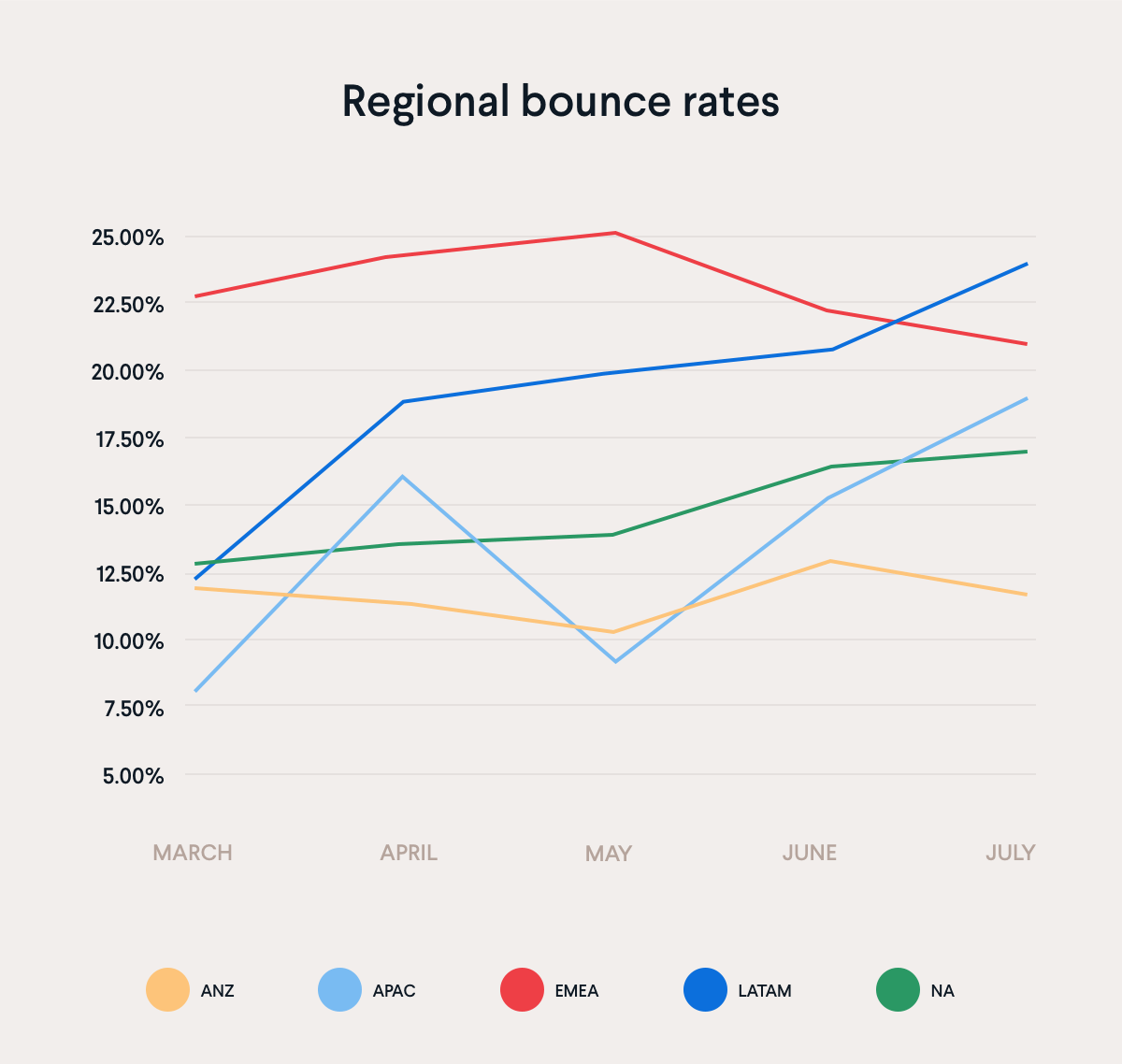Regional bounce rates