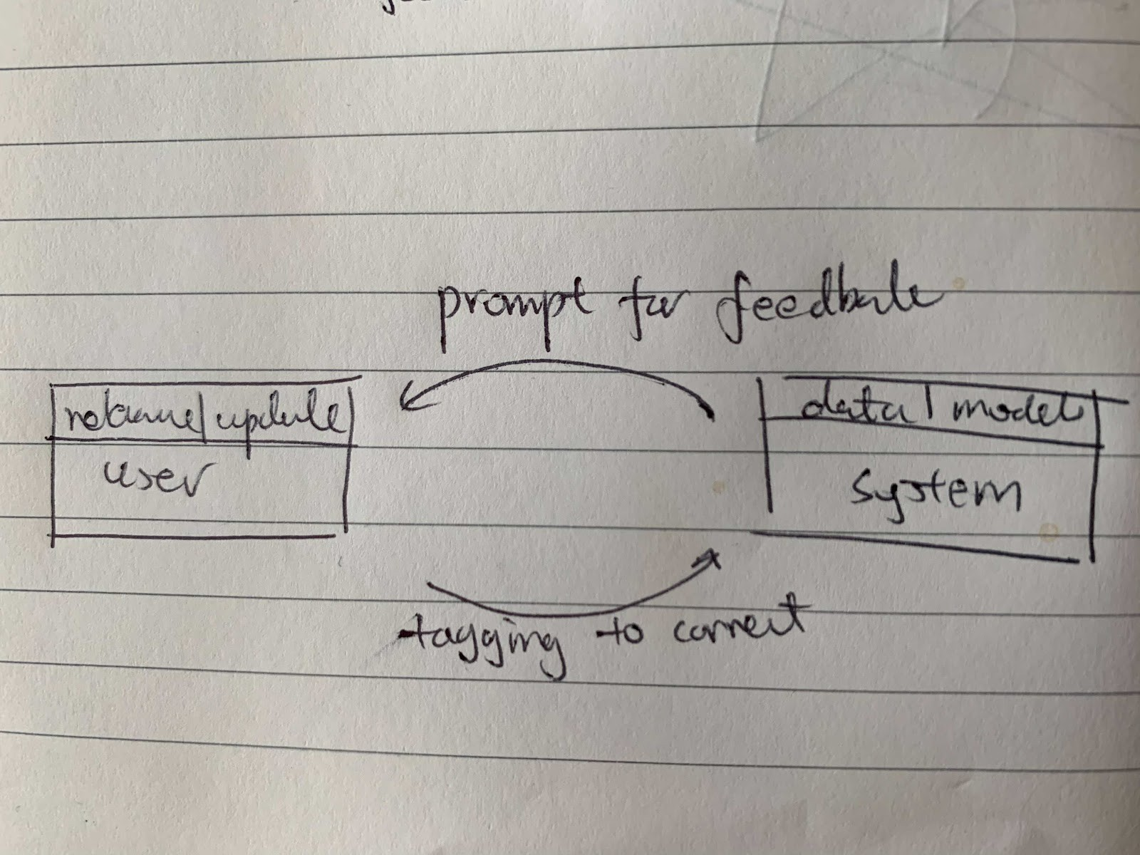 Hybrid feedback learning with user and system outputs informing each other to evolve.