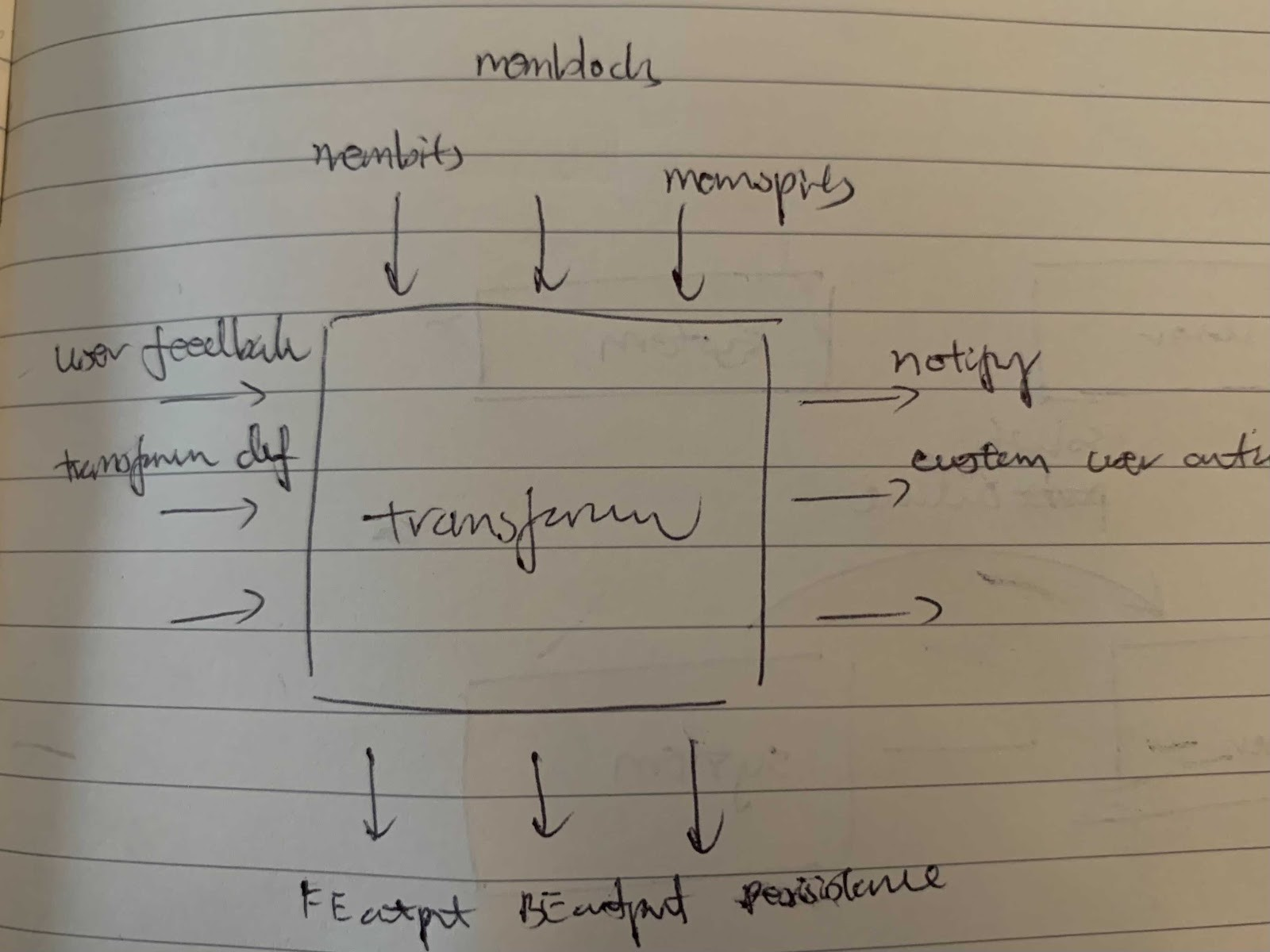 Transformer architecture with standard inputs and outputs encapsulates AI models.