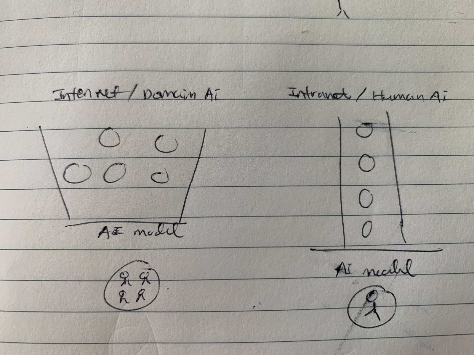 Aggregated data for internet and domain in the world vs Individual data for intranet and human at Luther.