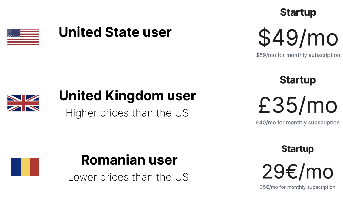 A list of prices displayed for different users in different countries