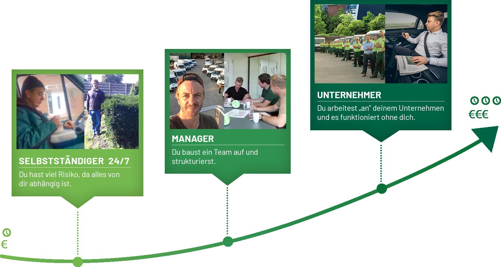 Matthias Aumann - Vom Selbstständigen zum Unternehmer