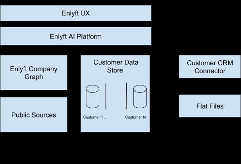 Enlyft - Data Architecture