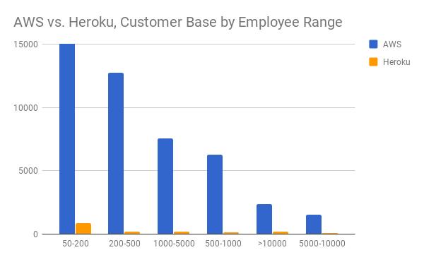 AWS vs Heroku - adoption by company size