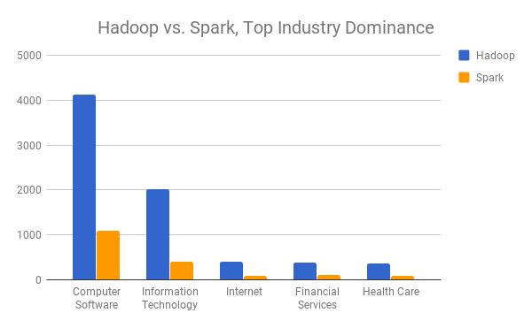 Hadoop vs Spark - adoption by industry