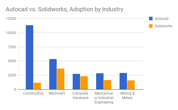 AutoCAD vs Solidworks - adoption by industry