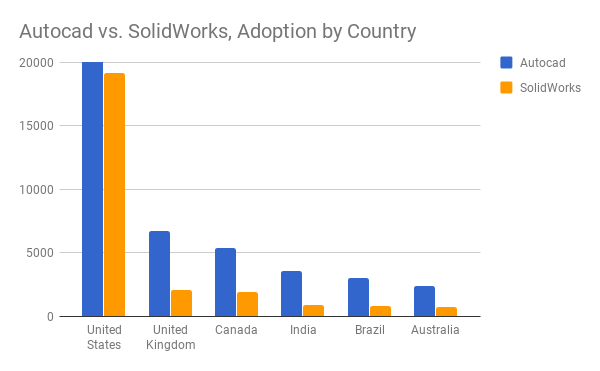 AutoCAD vs Solidworks - adoption by country