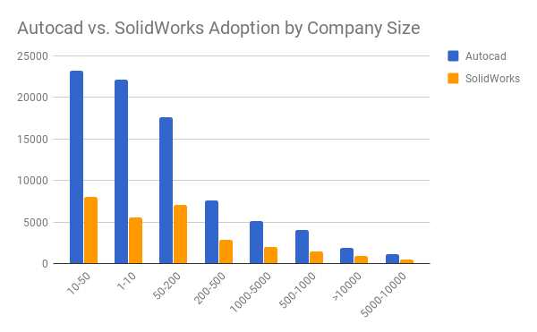 AutoCAD vs Solidworks - adoption by company size