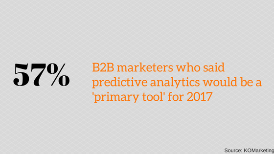57% B2B marketers plan to use predictive analytics as primary tool