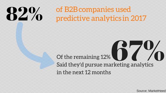 82% B2B companies use predictive analytics