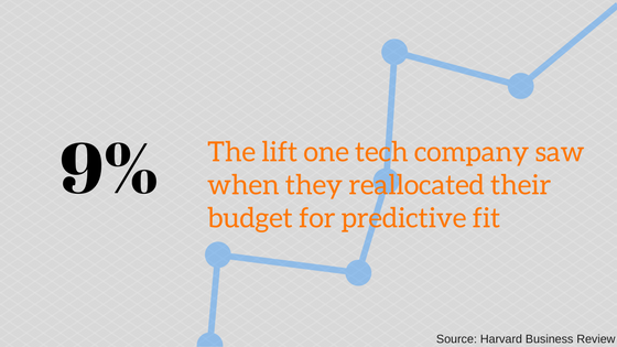 9% lift achieved when budget reallocated to predictive fit