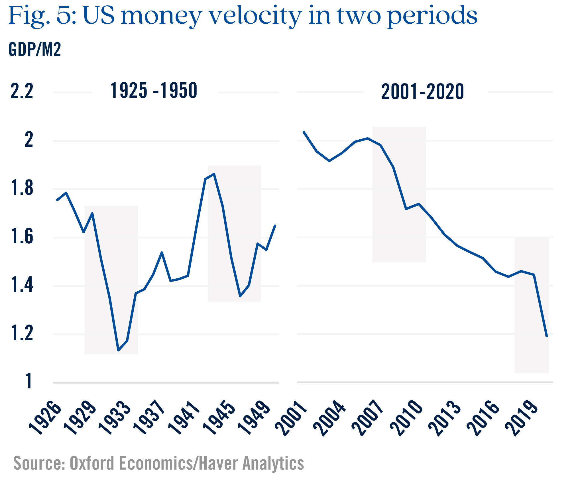 Figure 5 US money velocity in two periods