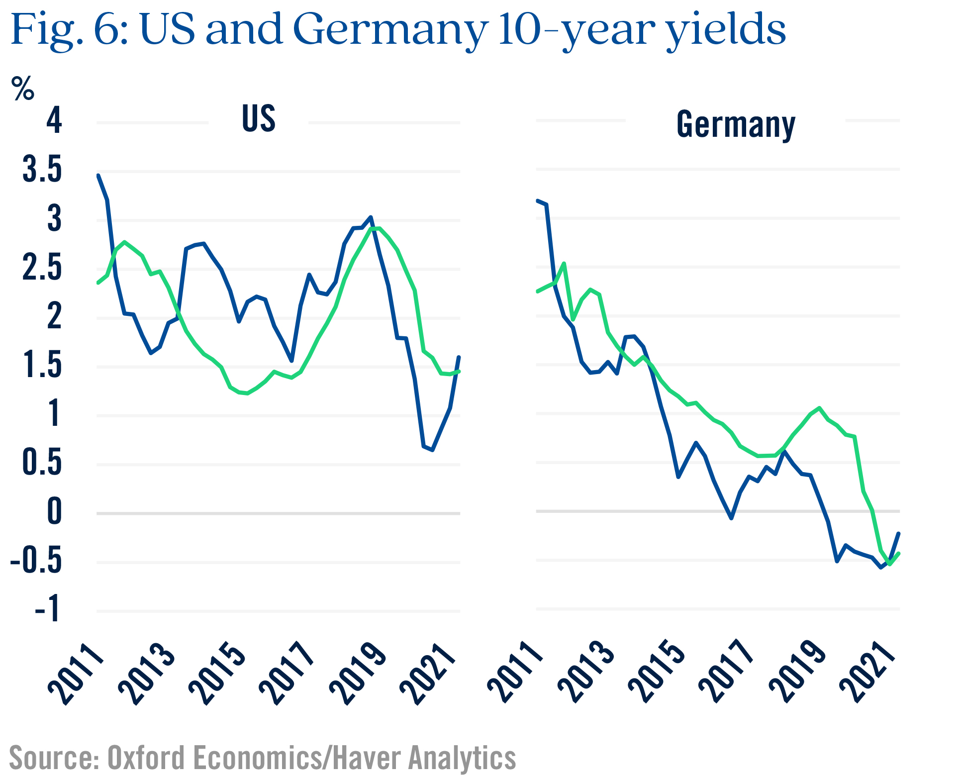 Figure 6 US and Germany 10-year yields
