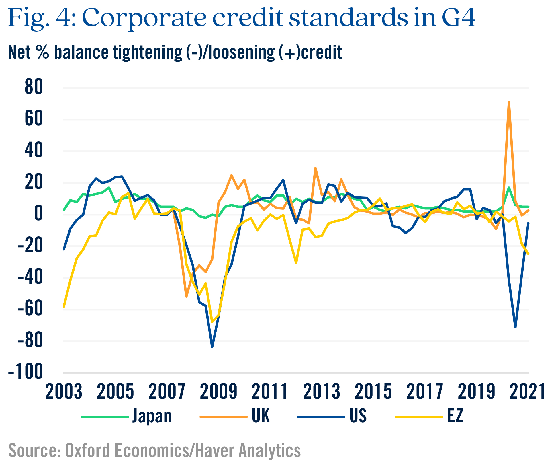 Figure 4 corporate credit standards in G4