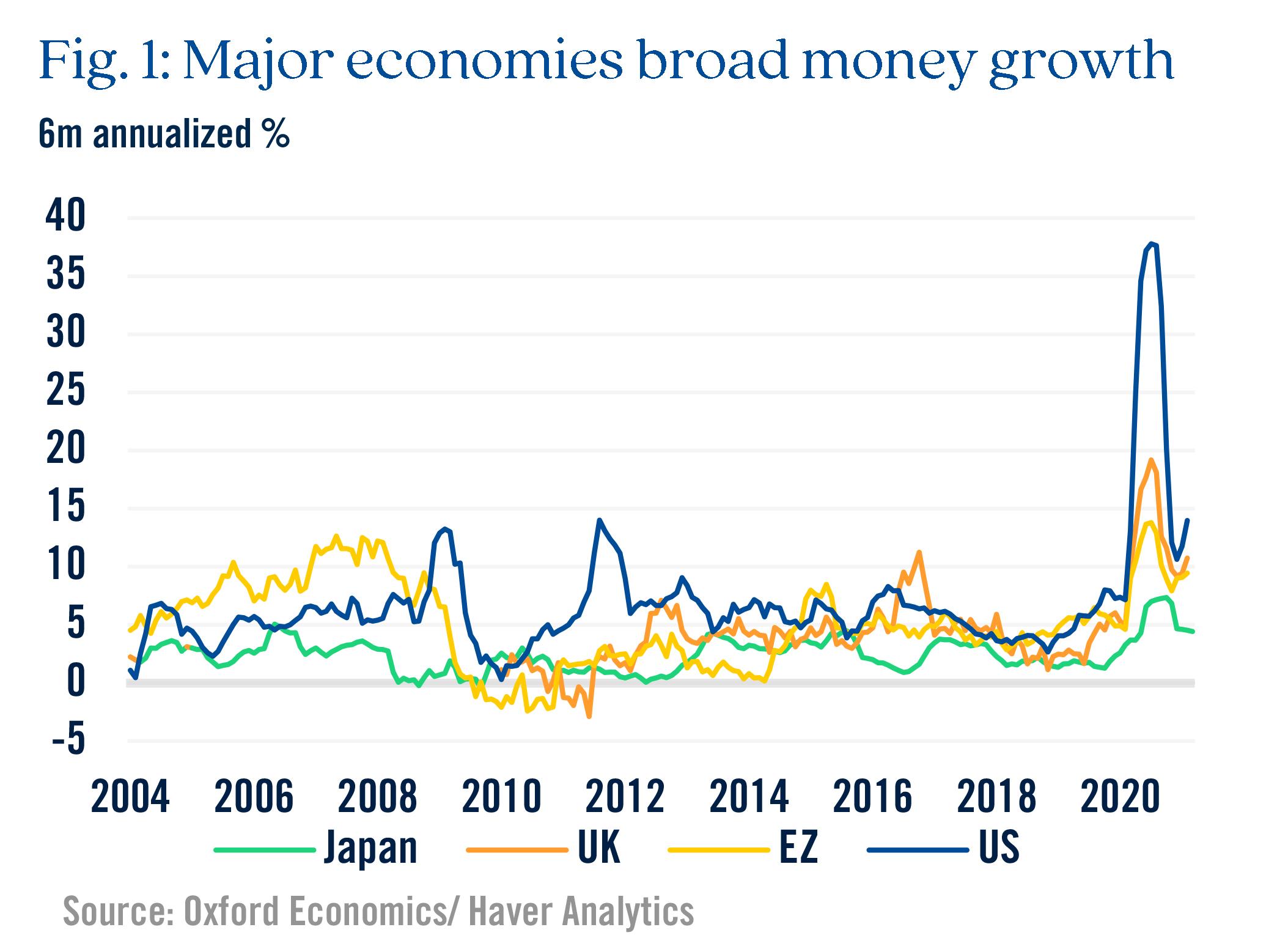 Figure 1 Major economies broad money growth
