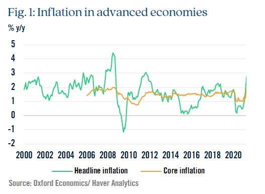 Figure 1: Inflation in advanced economies