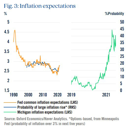 Figure 3: Inflation expectations