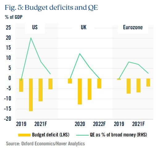 Figure 5: Budget deficits and QE