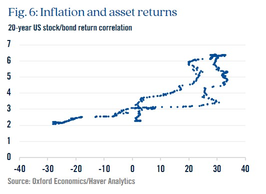 Figure 6: Inflation and asset returns