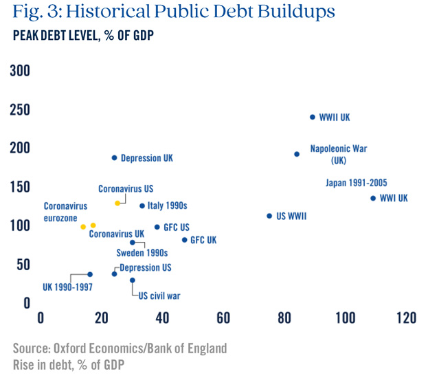 Historical Public Debt Buildups Graph