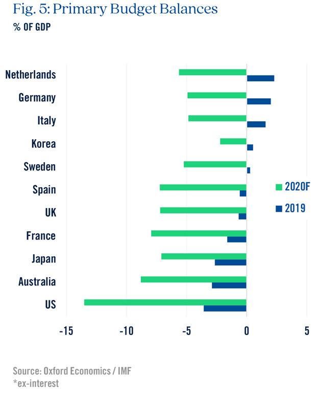 Primary Budget Balances Graph