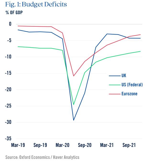 Budget Deficits Graph