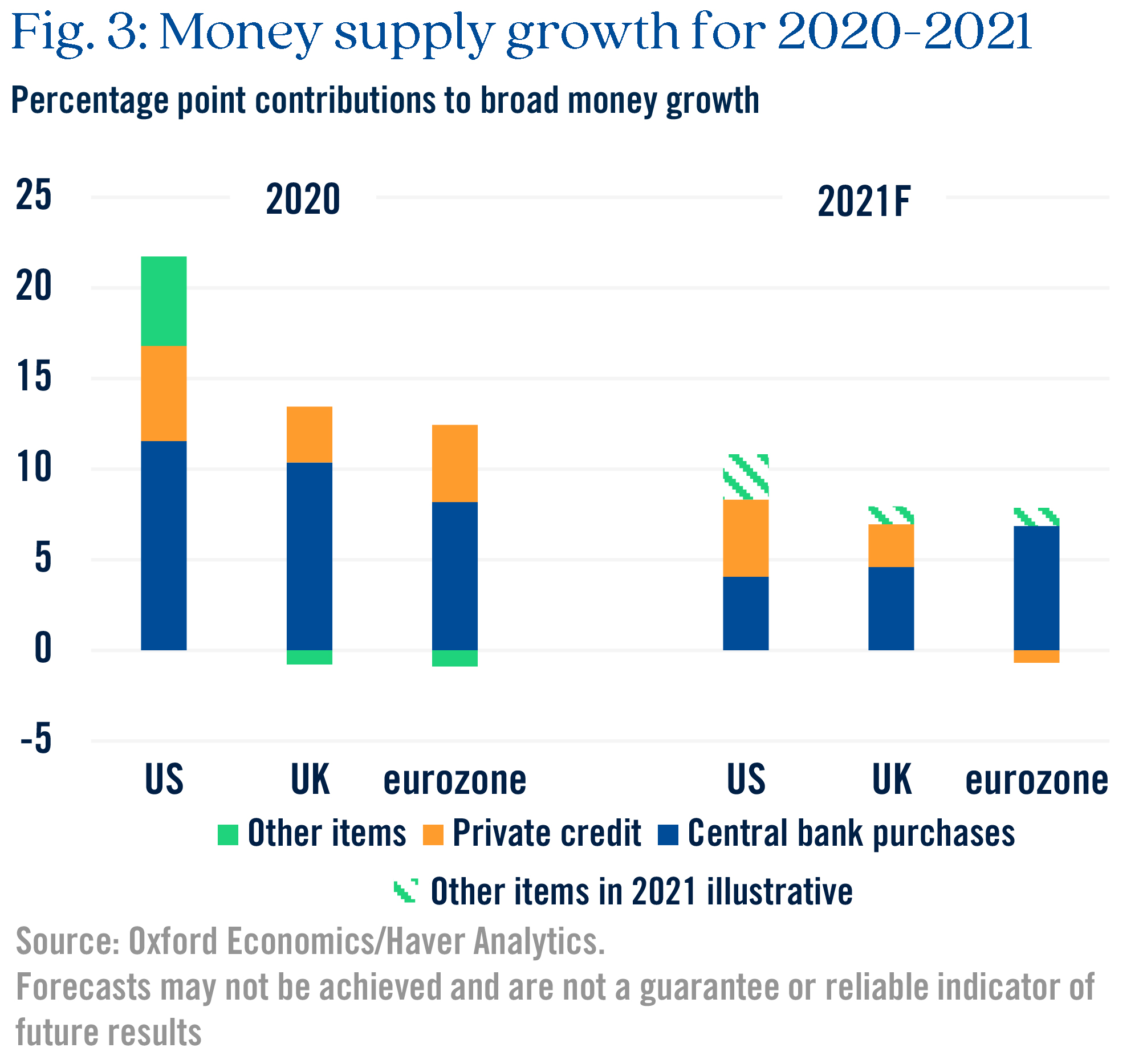 Figure 3 money supply growth for 2020-2021
