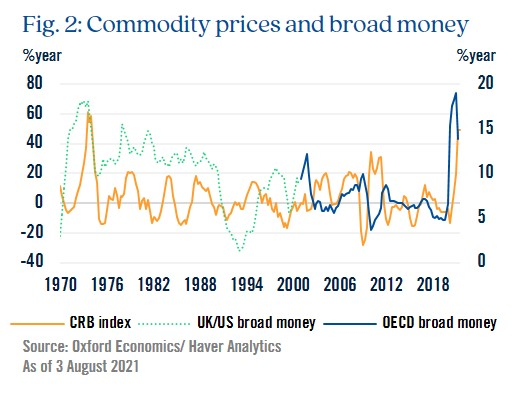 Figure 2: Commodity prices and broad money
